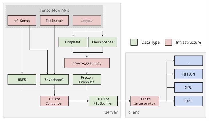 Tensorflow模型转换之TFJS、Tensorflow Lite — Kuture